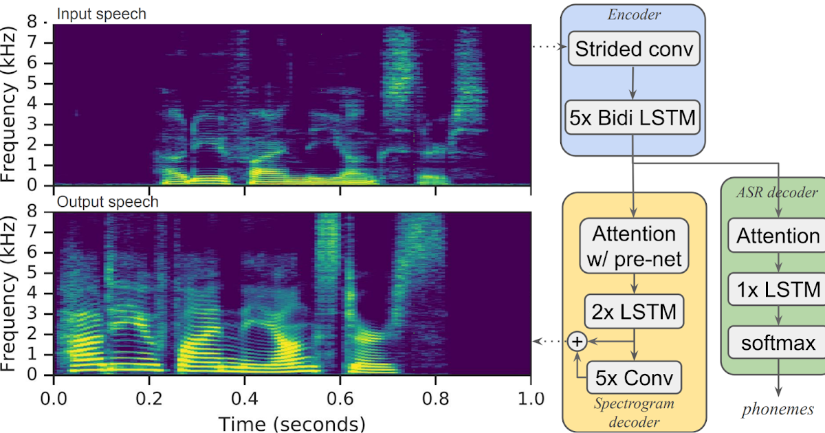 Google AI Blog: Parrotron: New Research into Improving Verbal