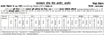 image: RPSC Recruitment 2020 (Advt. No. 02/2020-21) @ JobMatters.in