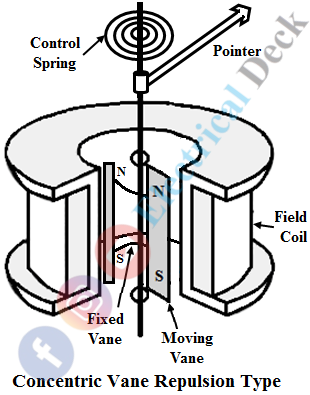 Repulsion Type Moving Iron Instrument