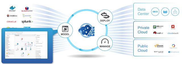Cisco CloudCenter: one solution for all clouds