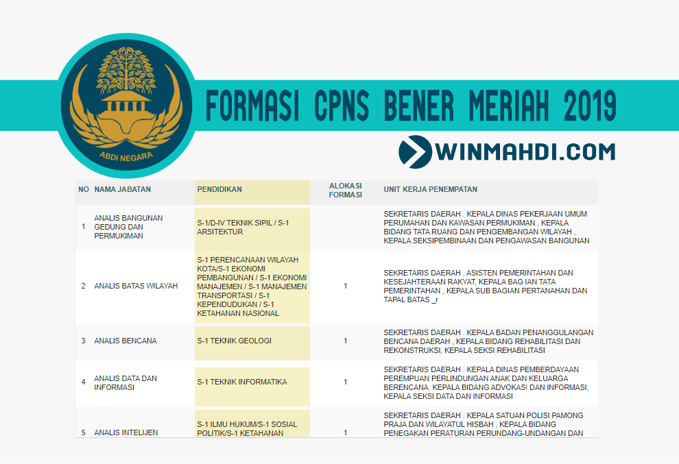 Daftar Formasi CPNS Bener Meriah