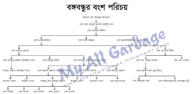 Bangabandhu Sheikh Mujibur Rahman Family Chart www.myallgarbage.com