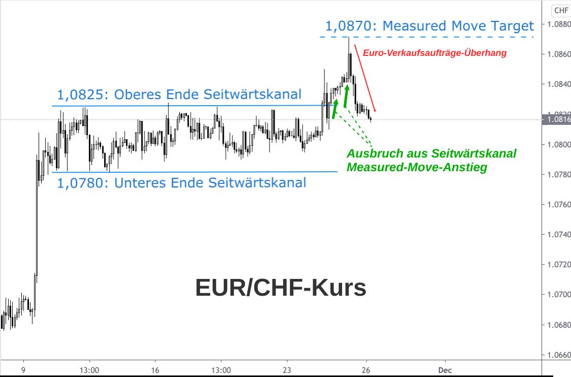 Analyse Euro-Franken-Kurs Ausbruch aus Seitwärtskanal mit Measured Move Kursziel (Kerzenchart)