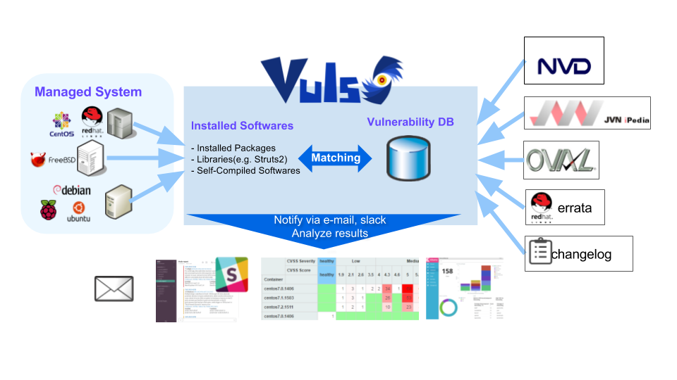 Vuls - Vulnerability Scanner For Linux/FreeBSD, Agentless, Written In Go