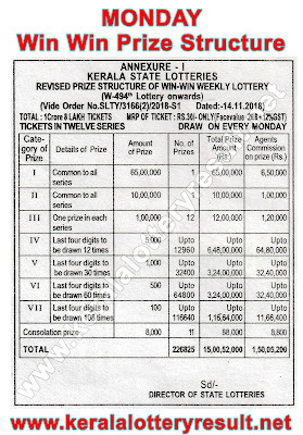 win Win Prize Structute 2019, Which lottery is best in Kerala, prize structure of all Kerala State Lotteries, Kerala lottery results