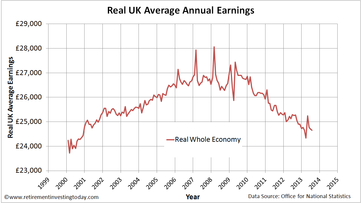 Index of UK Whole Economy Average Weekly Earnings Corrected for the Retail Prices Index (RPI)