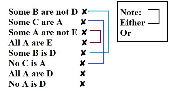 syllogism example