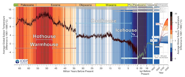 Unravelling 66 million years of climate history from ocean sediments