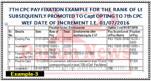 7th-cpc-pay-fixation-example-3-option-from-increment-capt-promoted-maj-paramnews