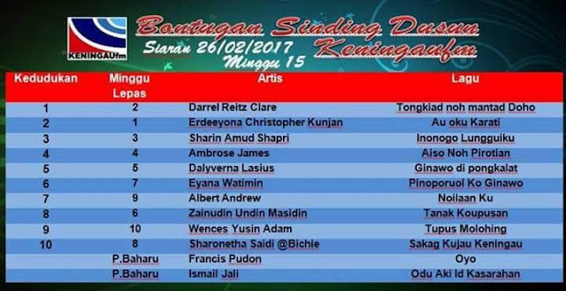 Carta Minggu Ke-15 Bontugon Sinding Keningau FM