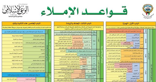 جدول قواعد الإملاء على شكل انفوجرافيك مختصر في ورقة واحدة وبجودة عالية