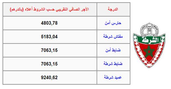 الرتب و الرواتب الشهرية لموظفي المديرية العامة للأمن الوطني
