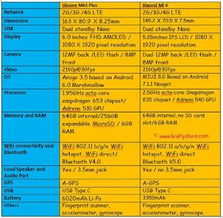Gionee M6S Plus VS Xiaomi Mi 6 specs