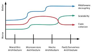 Architecture optimizations