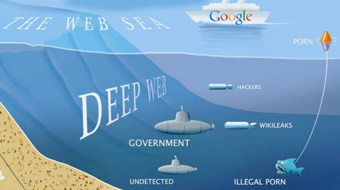 Daftar Link Deep Web Terbaru