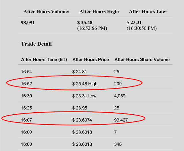 After hours trading in Neustar shares Sept 9, 2015