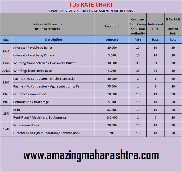 TDS Rate Chart Financial Year 2013-2014; TDS Rate Chart Assessment Year 2014-2015
