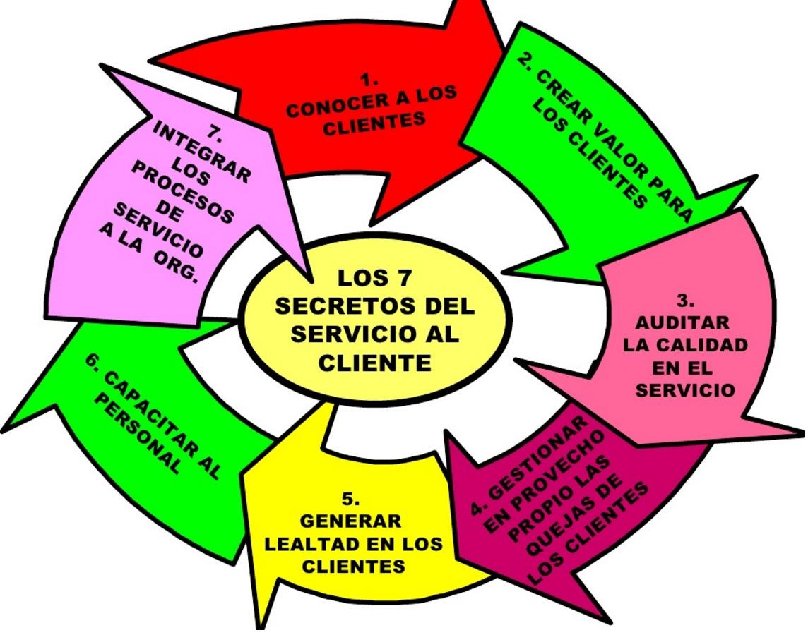 Los 7 Secretos Del Servicio Al Cliente