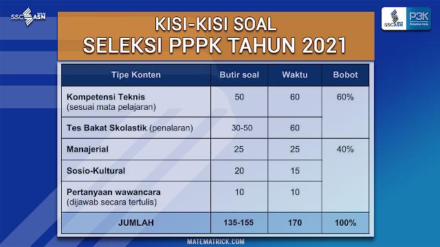 Kisi-kisi soal PPPK 2021