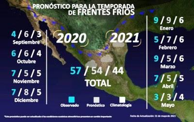 La CONAGUA prevé 56 frentes fríos en la temporada 2021-2022