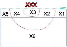 Formasi cover smash posisi 3 bola voli