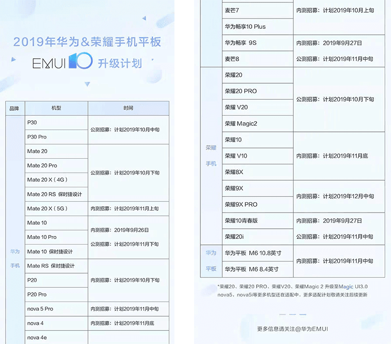 The official list of Huawei and Honor devices to get EMUI 10