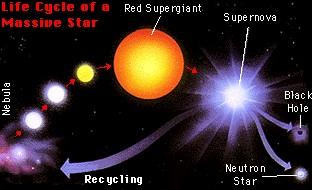 Siklus hidup bintang. Lubang hitam berasal dari inti bintang masif yang meledak. kredit : NASA