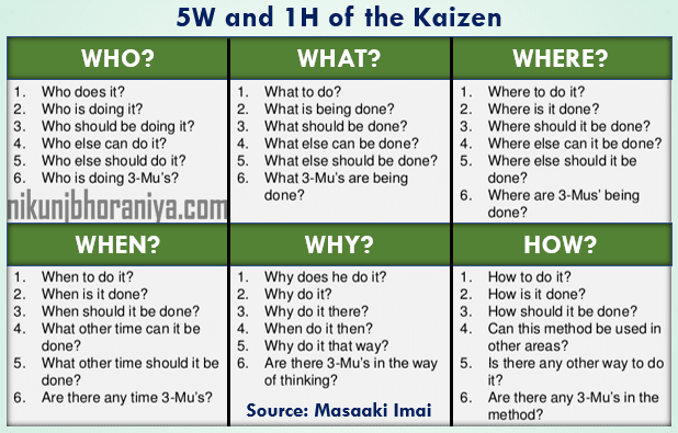 5W and 1H of Kaizen