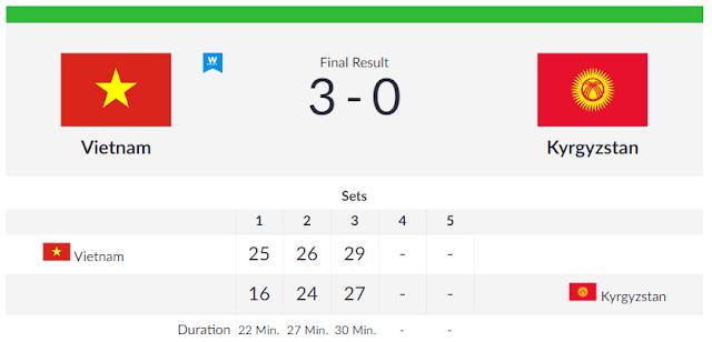 ĐTQG nam thắng trận thứ 3 trước Kyrgyzstan