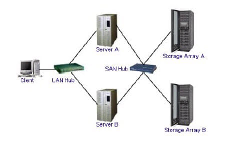 SAN - Storage Area Network Architecture