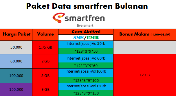 Paket Data Based EVO Smartfren