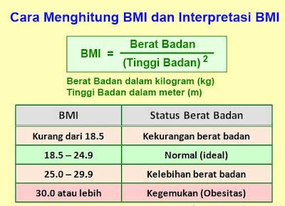 Perhitungan Kalkulator Manual BMI
