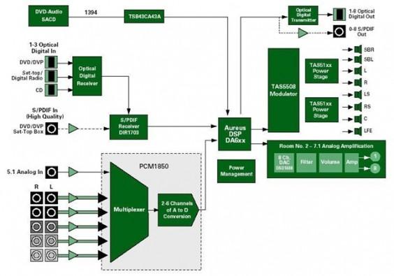 AV Receivers Datasheet for Home Theater Product Solution