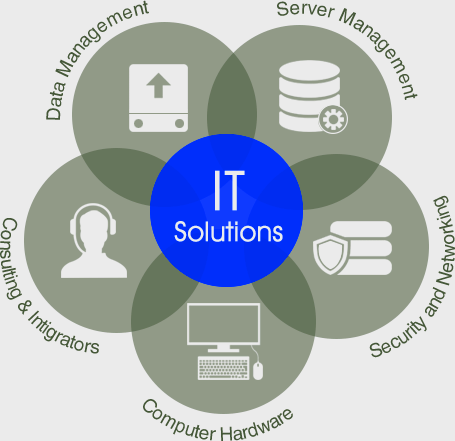 IT Solutions: Data Management, Server Management, Security and Networking, Computer Hardware, Consulting. [www.RJOVenturesInc.com | 786-208-1529]