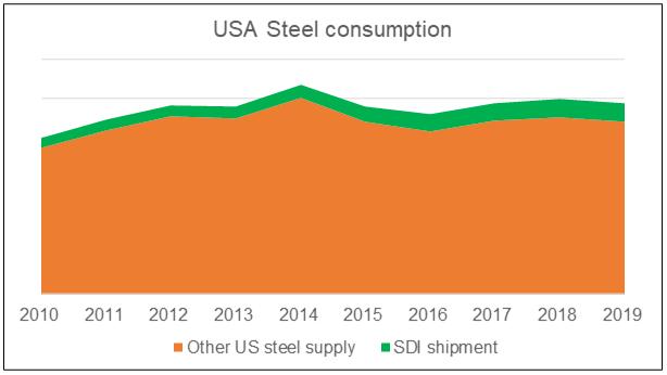 USA steel consumption