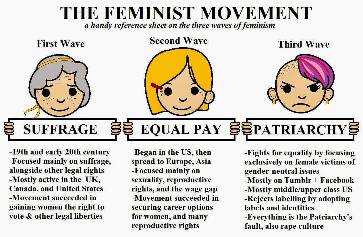 Third wave feminism and sexuality