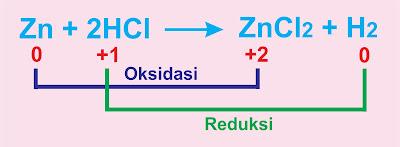 Konsep Reduksi dan Oksidasi - Redoks