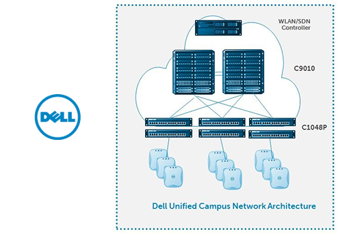 Converge! Network Digest: Dell Updates its Switching Portfolio