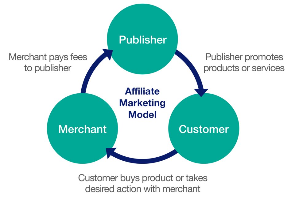 how affiliate program work