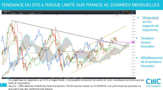 Analyse technique de moyen terme #cac40 $cac [07/04/18]