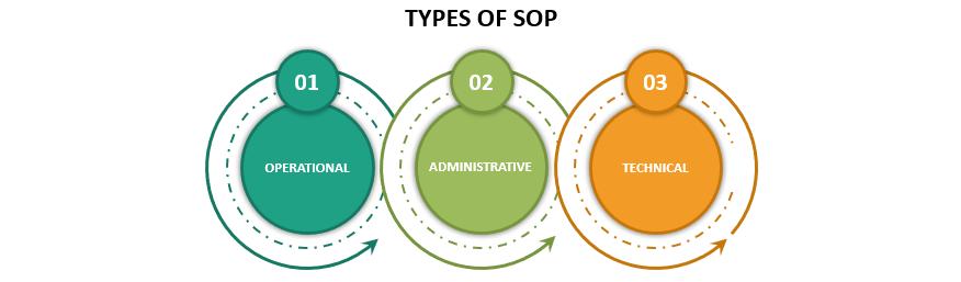 Types of Standard Operating Procedure - (SOP)