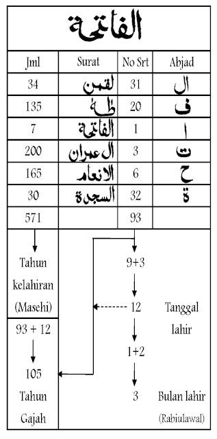 Al Fatihah dan Rasulullah saw