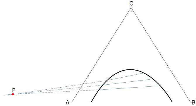 Representación gráfica del método de Tarasenkow y Paulsen para interpolar rectas de reparto en extracción líquido-líquido