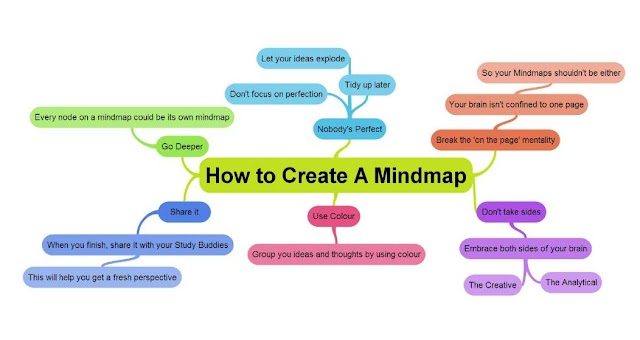 How to create mind map | Mind Mapping
