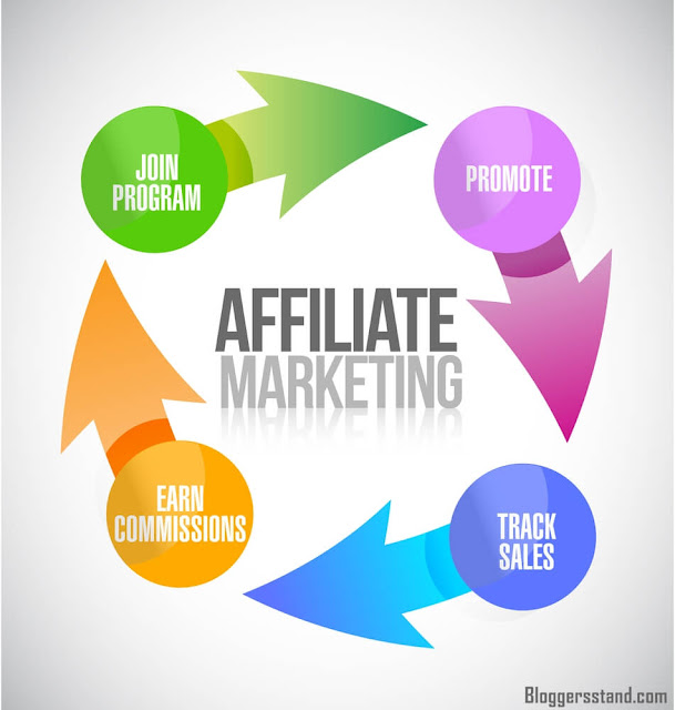 7 Advantages of An Affiliate Marketing Strategy & Tips In 2021