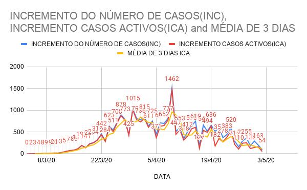 COVID-19 - PORTUGAL - INCREMENTO DO NÚMERO DE CASOS