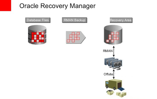 How to Encrypt RMAN Backups for the Oracle Cloud with a