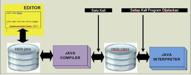 Gambar  Fase dari sebuah program Java