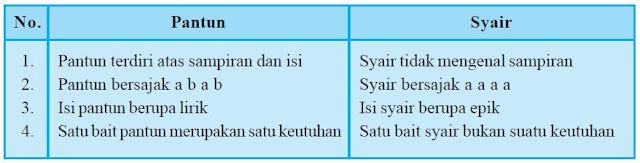 Unsur - Unsur Syair dan contoh-contoh syair terlengkap