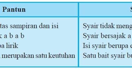 Unsur - Unsur Syair dan contoh-contoh syair terlengkap ...